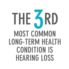 The 3rd Most Common Long-term Heath Condition Is Hearing Loss