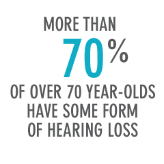 More Than 70% Of Over 70 Year-Olds Have Some Form Of Hearing Loss
