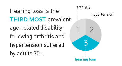 Hearing loss is the third most prevalent are-related disability following arthritis and hypertension suffered by adults 75 and over.